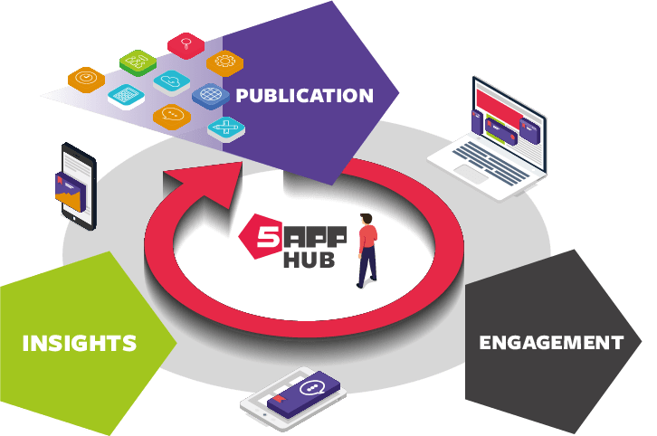 How the hub works for employee engagement - publication, engagement, insights