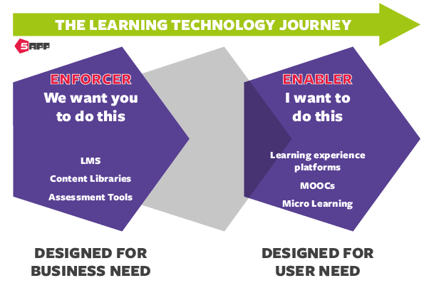 Change Management - the learning technology journey