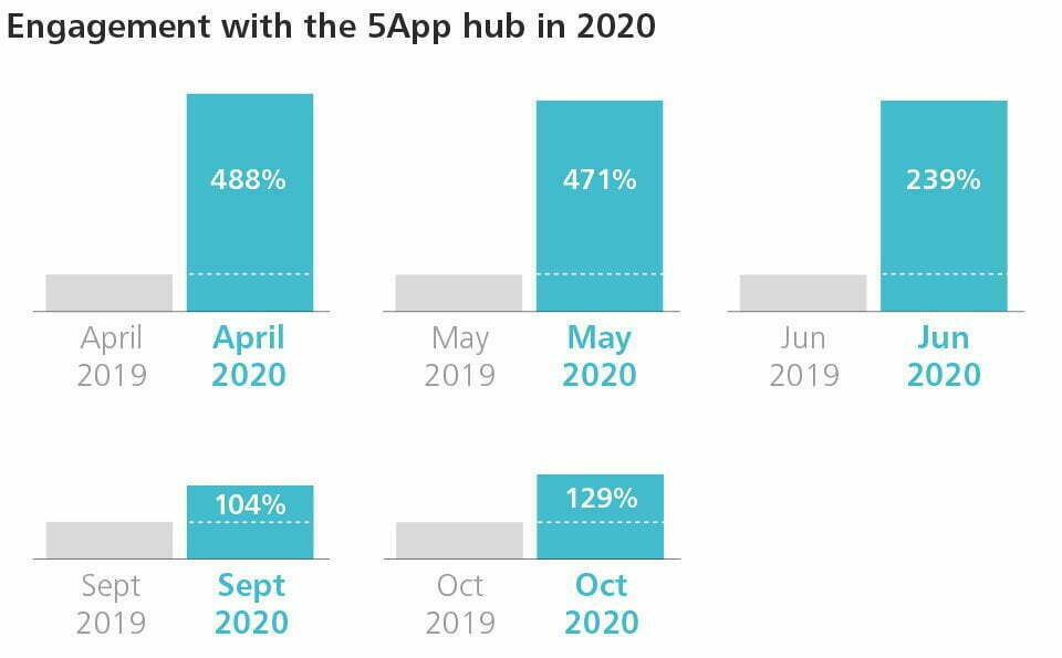 5App engagement stats for 2020
